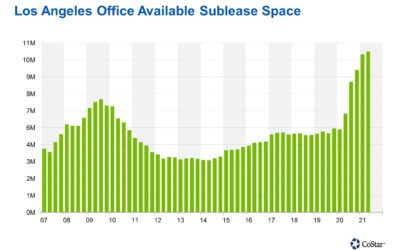 Office Sublease Space Appears To Be Peaking in Los Angeles